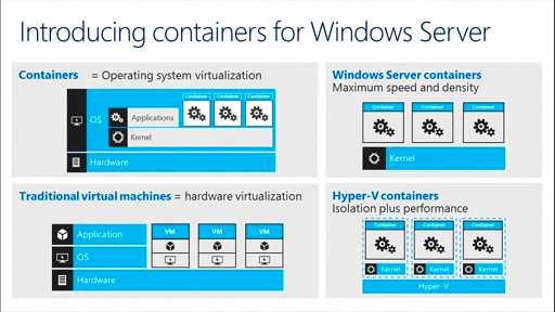 Improve Speed and Reduce Overhead with Containers in Windows Server 2016