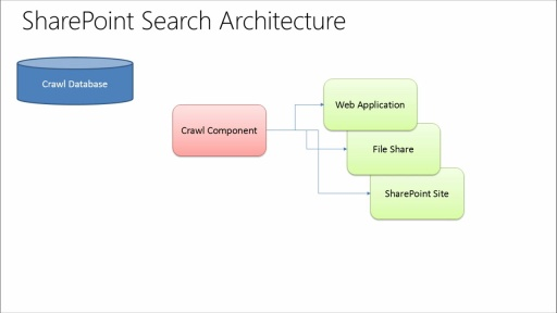 Developing SharePoint Server Advanced Solutions: (02) Interacting with SharePoint Search