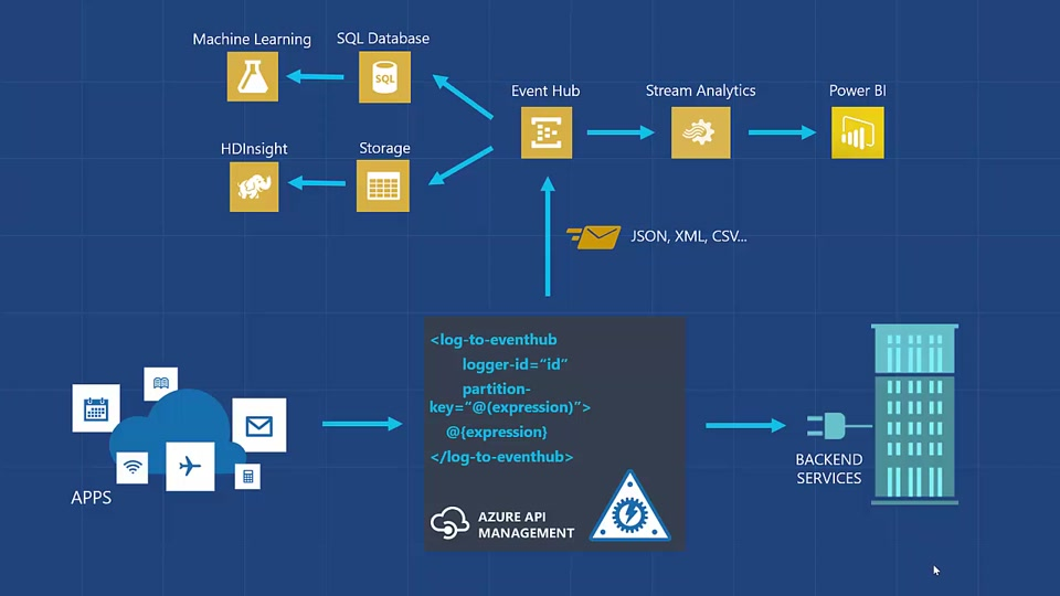 Integrate Azure API Management with Event Hubs