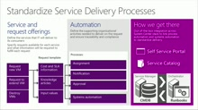 IT Service Management with System Center 2012 R2: (03) Standardize Service Delivery