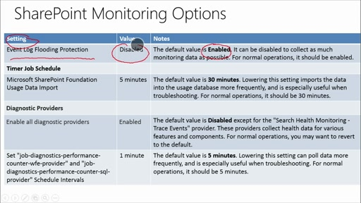 SharePoint 2013 Best Practices: (06) Optimization and Troubleshooting