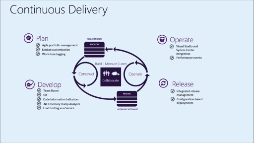 DevOps - Visual Studio Release Management: (01) Visual Studio ALM and DevOps Overview