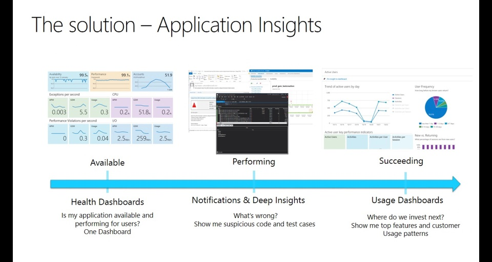 Getting started with Application Insights Tools for Visual Studio