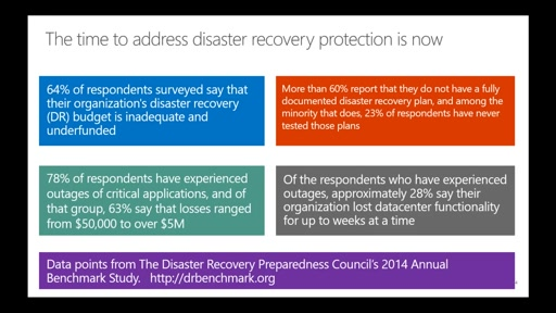 Microsoft Azure Disaster Recovery Solutions