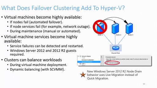 Problems solved with Clustering in Windows Server 2012 R2