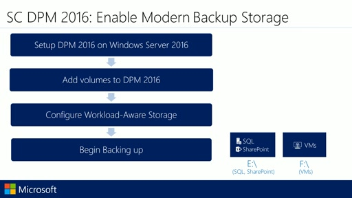 Configure backup using DPM 2016 Modern Backup Storage