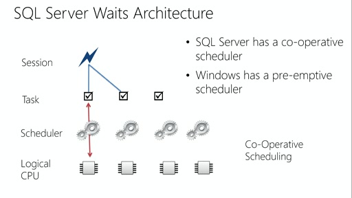 Developing Microsoft SQL Server Databases: (06) Optimizing and Troubleshooting Queries