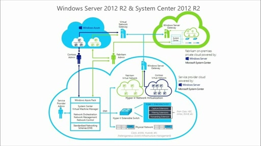 Microsoft Datacenter vNext Preview: Bringing Azure to Your Datacenter: (04) Networking