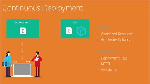 Continuous Deployment | What is Continuous Deployment?