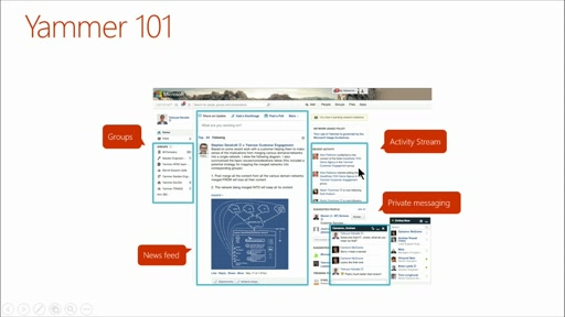 Deep Dive: Integrate Office 365 APIs in Your Web Apps: (05) Deep Dive into Yammer APIs