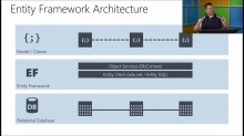 Developing Windows Azure and Web Services: (05) Data Access with Entity Framework