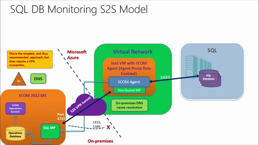 Architecting Microsoft Azure Solutions: (06) Design a Management, Monitoring, and Business Continuity Strategy