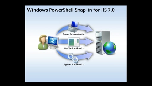 Windows PowerShell Snap-In