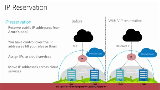 Architecting Microsoft Azure Solutions: (01) Design Microsoft Azure Infrastructure and Networking