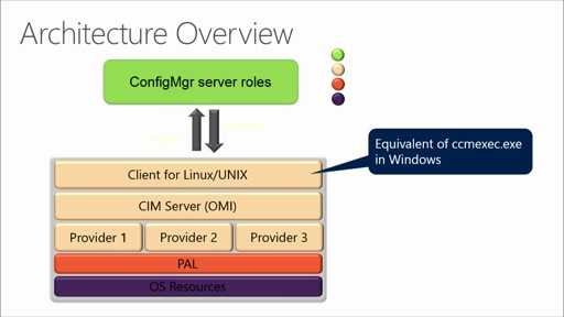 Managing Linux Workloads in Windows Server and System Center: (03) Configuration Manager