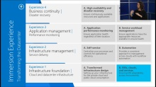 Transform the Datacenter Immersion: (02b) Infrastructure Foundation - Cloud and Datacenter Infrastructure, Part 2