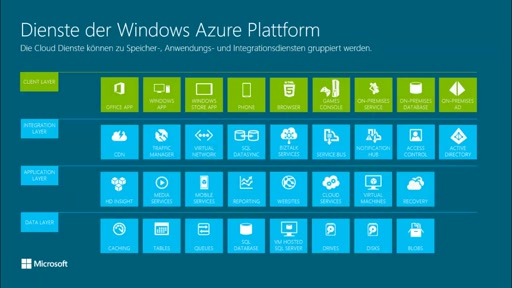 Windows Azure im Überblick