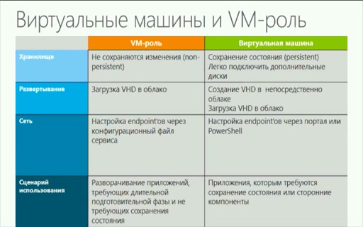 Инфраструктура как услуга (IaaS) в Windows Azure