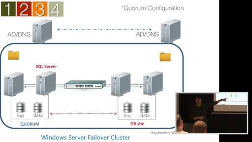 Stretching SQL Server Failover Clustered Instances & Availability Groups to a Disaster Recovery Site