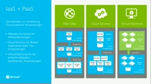 Windows Azure Compute Services