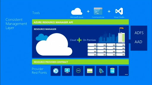 (Part 24) Building Your Hybrid Cloud - Getting Started with Azure Resource Manager