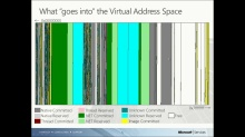 Preparing to troubleshoot memory pressure issues: a primer on virtual memory - 10