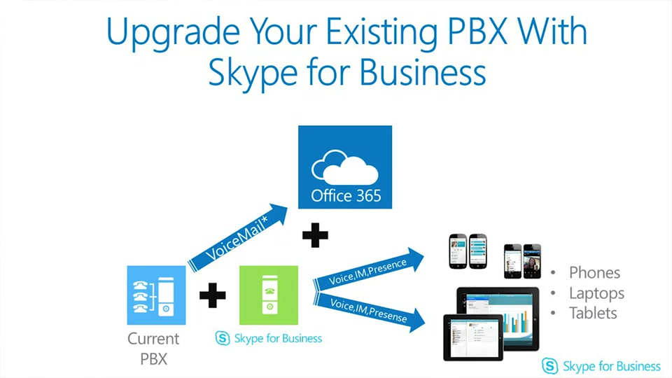 Upgrade Your Pbx With Skype For Business Microsoft In