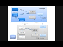 Enterprise Library for Silverlight - Cross-tier validation demo