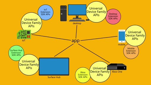 Introduction to UWP and device families