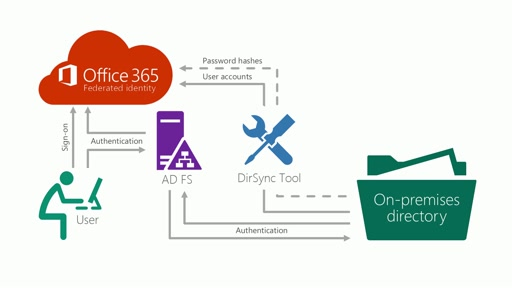 How to configure federated identity sign-in model for Office 365