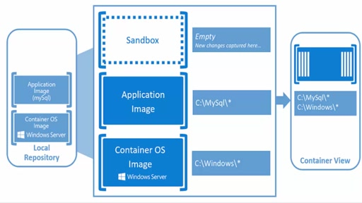Managing Windows Containers and Hyper-V Containers using PowerShell