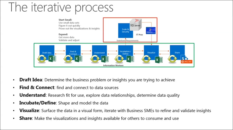 TechNet Radio: The Agile Development Process for Self-Service BI at Microsoft