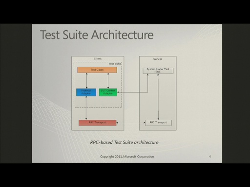 Exchange Protocol Test Suite Architecture