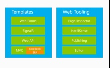 Introduction to the ASP.NET and Web Tools 2012.2 Release