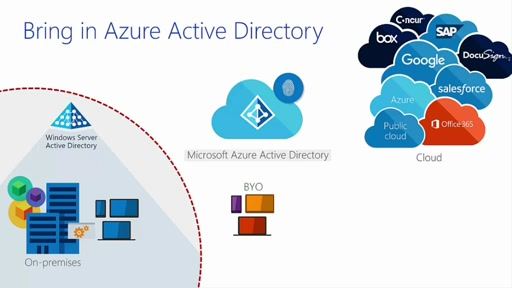 Windows Server 2016 Essentials Azure Active Directory Integration Overview