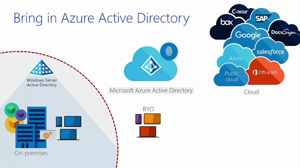 Benefits of Active Directory