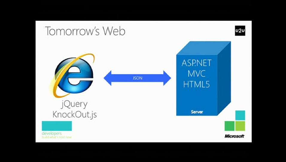 Web Dev Futures Day Session 3: Deep dive into new ASP.NET MVC 4 Features