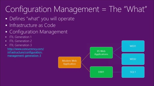 Configuration Management | How do you know you need Configuration Management?