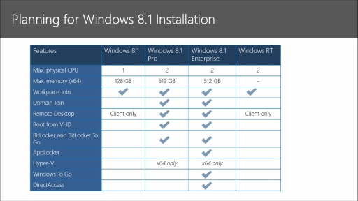 Preparing for the Windows 8.1 MCSA Certification: (02) Installing & Upgrading to Windows 8.1