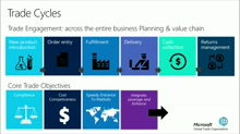 Reimagine Finance: Global Trade Compliance and Efficiency: (01) The Evolution of Global Trade at Microsoft
