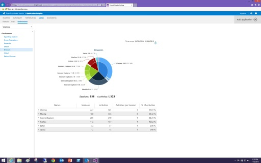 Setting up usage monitoring in Application Insights for Web sites