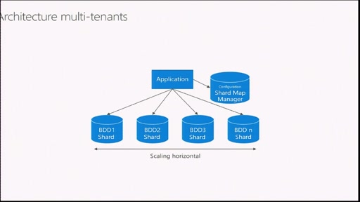 Architecturer une application SaaS multi-tenant avec Azure Elastic Database