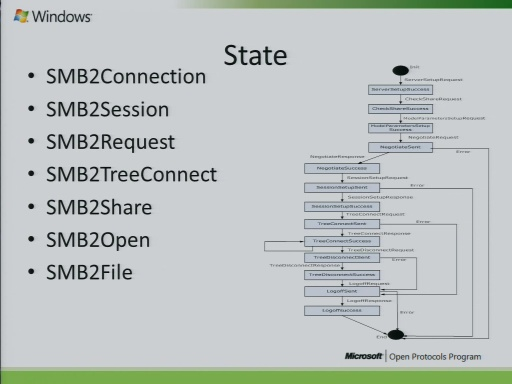 MS-SMB2 Test Suite for File Sharing 2010