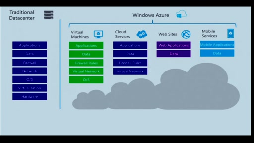 Windows Azure IaaS - configure, deploy and manage