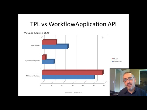 Workflow TV - WF4 Workflow Episodes - a Task Based API