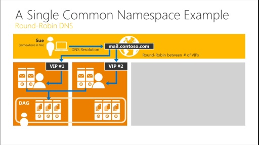 TechNet Radio: Exchange Ideas – Exchange 2013 Architecture Planning