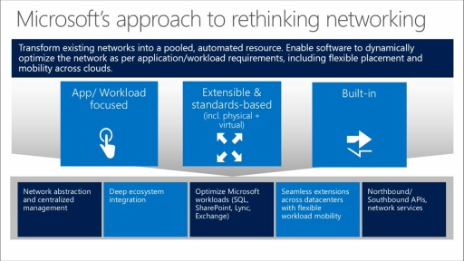 Software Defined Networking With Windows Server And System Center
