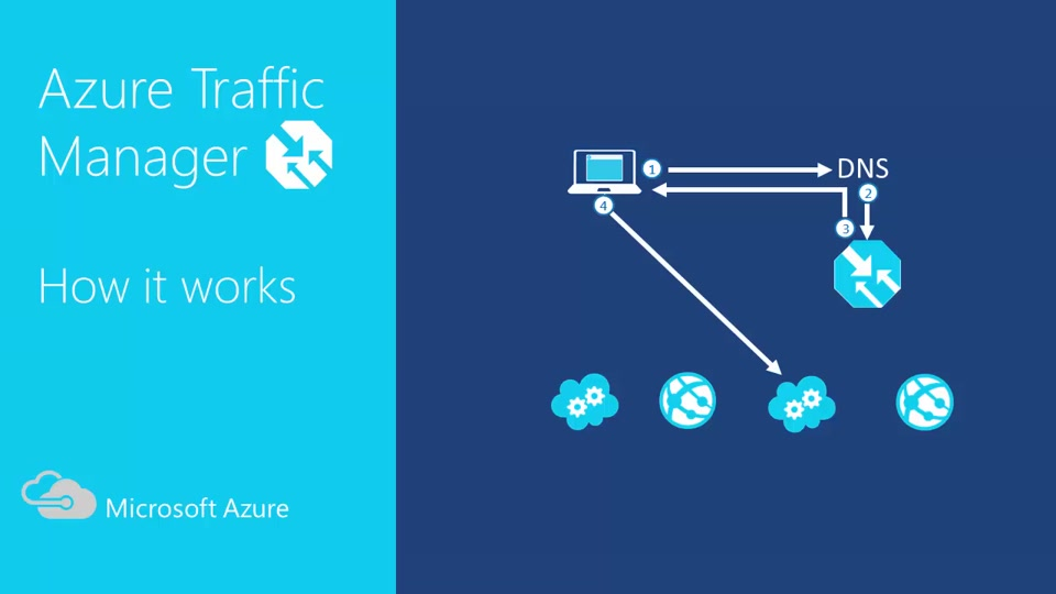 How Azure Traffic Manager Works