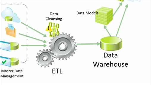 Designing BI Solutions with Microsoft SQL Server: (01) ​Planning SQL Server BI Infrastructures