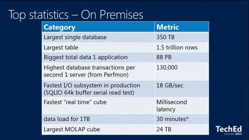 Largest SQL Server and SQL Azure Projects in the World